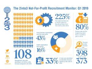 2into3 Recruitment Monitor Q1 2019