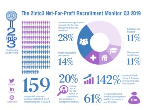 Q3 2019 Recruitment monitor