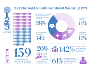 2into3 Recruitment Monitor Q3 2019
