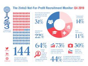 2into3 Recruitment Monitor Q4 2019