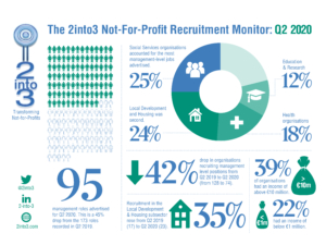 Management Roles by Subsector Q3 2020 2into3 Recruitment Monitor