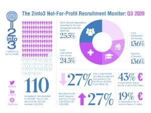 2into3 Recruitment Monitor Q3 2020
