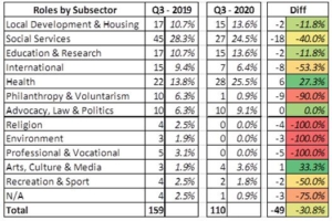 Variation of roles by Subsector Q3 2020- 2into3