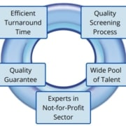 Why use 2into3 recruitent service