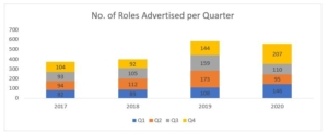 Number of roles advertised in Not-for-Profits in Ireland - Research by 2into3's Recruitment services