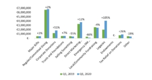 Irish Giving Index Report Q1 2020 Giving Method graph comparing Q1 2020 and Q1 2019