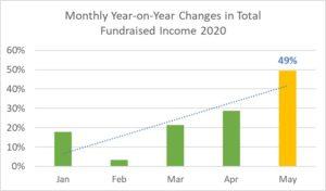 irish giving index graph