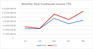monthly total fundraised irish giving index