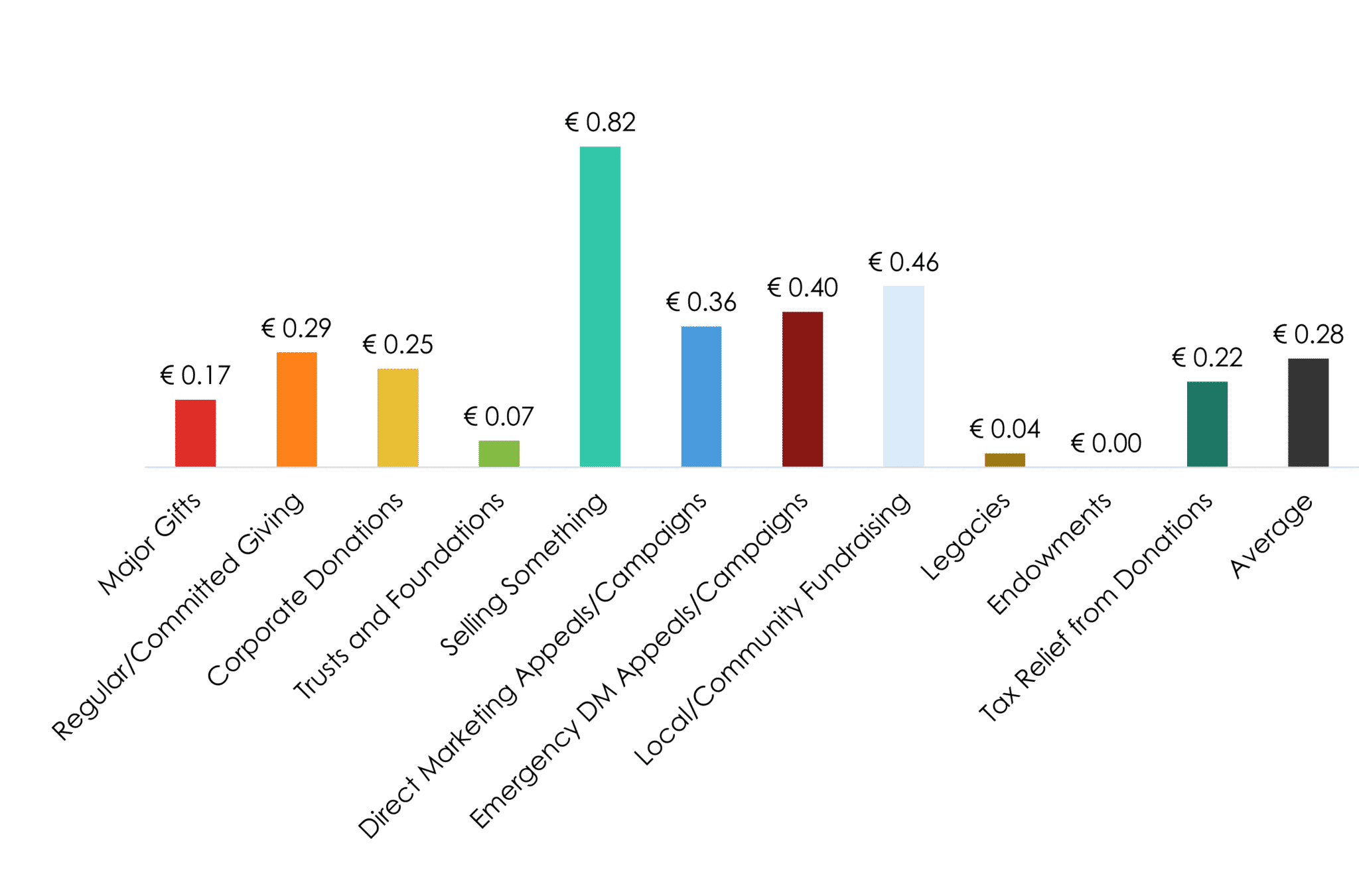 Cost to raise €1 in 2019 Irish Giving Index 2into3