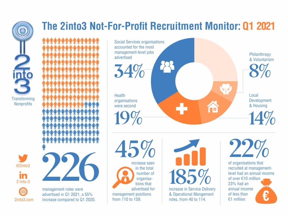 Quarterly Recruitment Monitor Q1 2021 2into3