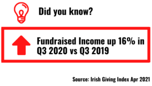 Irish Giving Index Q3 2020 increase in Fundraised income report 2into3
