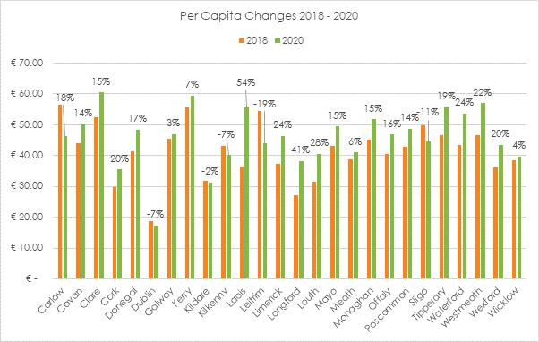 2into3- Sports Capital Grant Applications per capita 2018- 2020