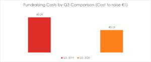 Irish Giving Index Fundraising Costs Q3 2020