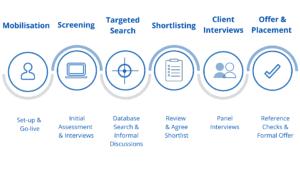 2into3 Recruitment process