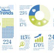 Nonprofit Talent Trends 2021 Q2 2into3