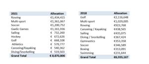 sports capital grant allocations 2into3