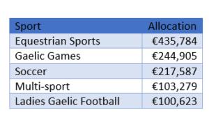 sports capital grants 2into3